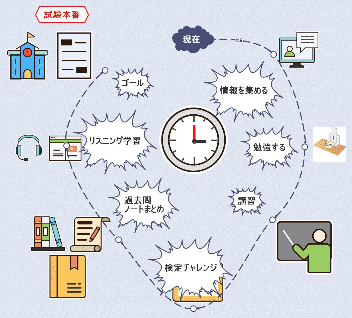 受験勉強のスケジュール
