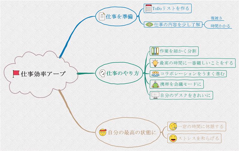 マインドマップ思考法