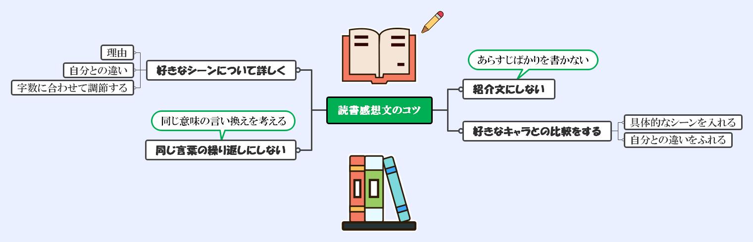 読書感想文のコツ