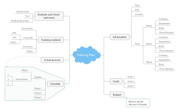 企業トレーニングマインドマップ