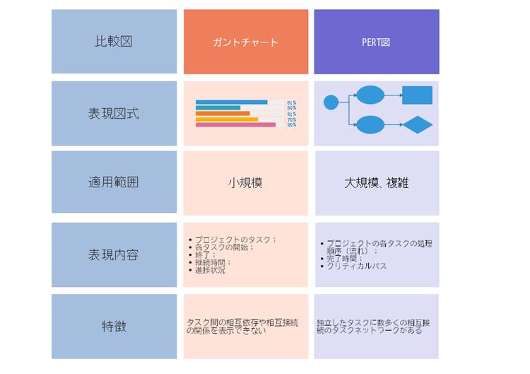 ガントチャートとPERT図