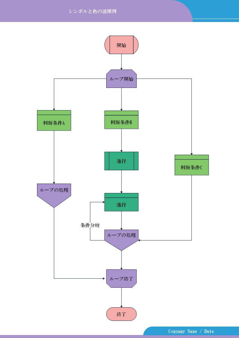 フローチャートのループ例