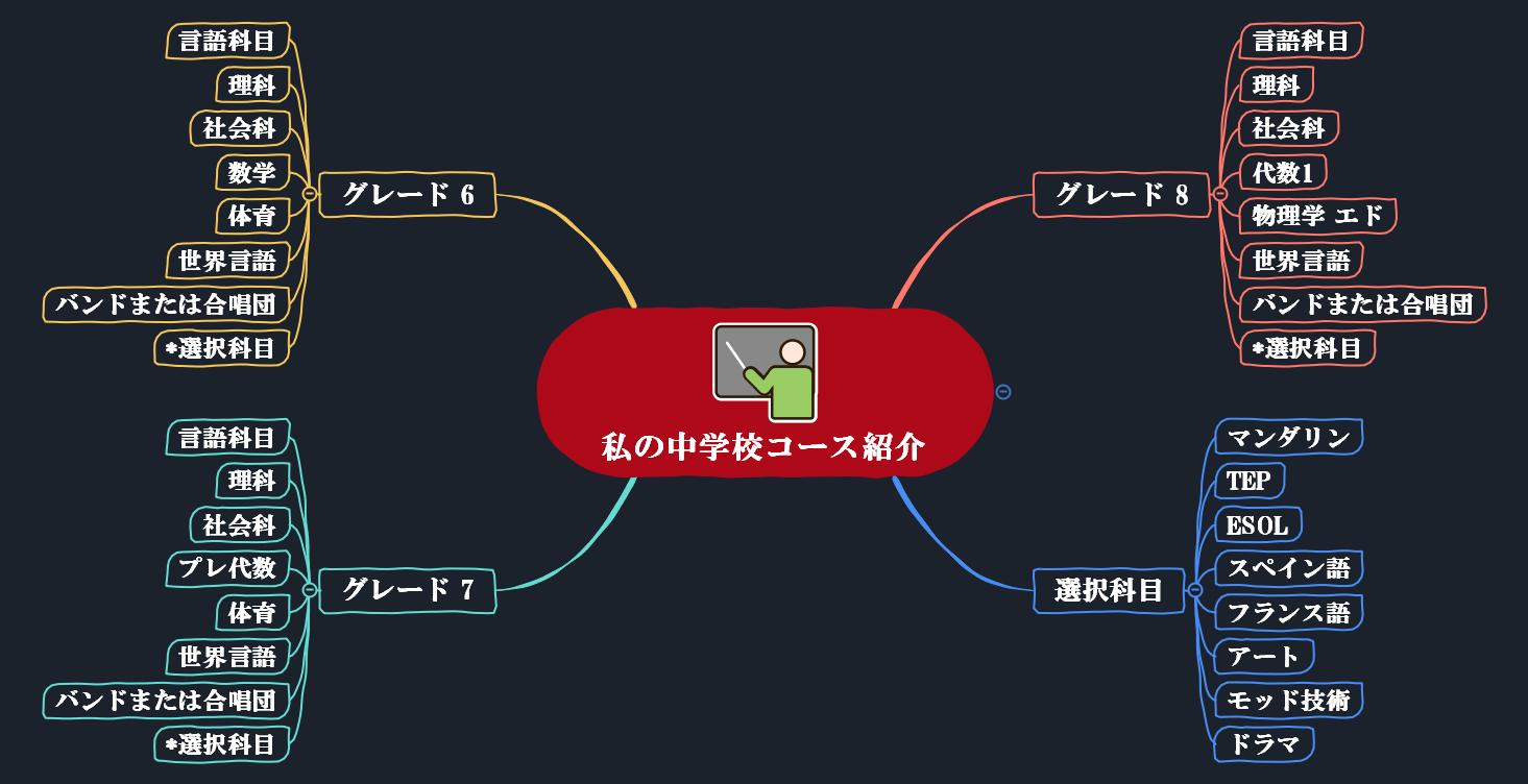 学校コース紹介