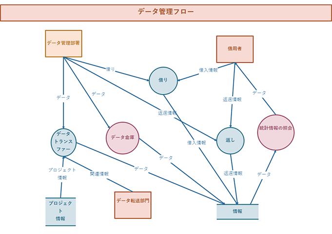 データ管理フローチャート