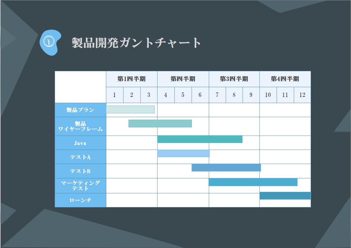 製品開発ガントチャート