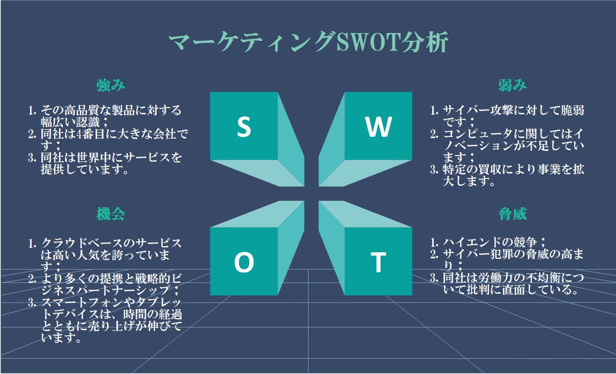 マーケティングSWOT分析