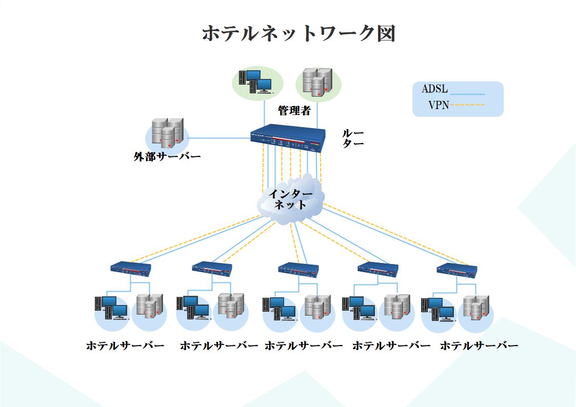 ホテルネットワーク図
