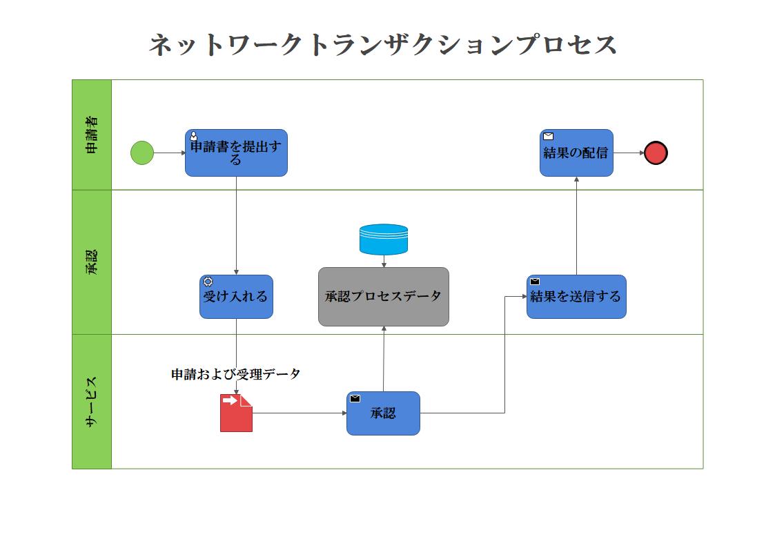 ネットワークトランザクションプロセス