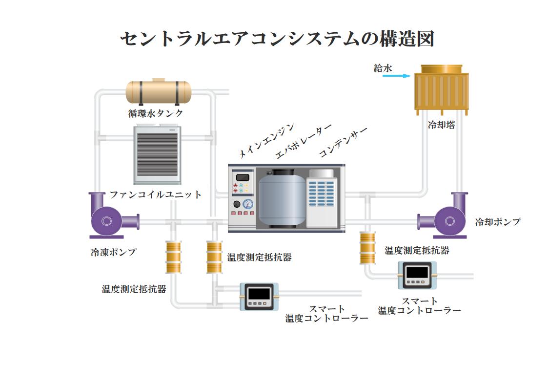セントラルエアコンシステムの構造図