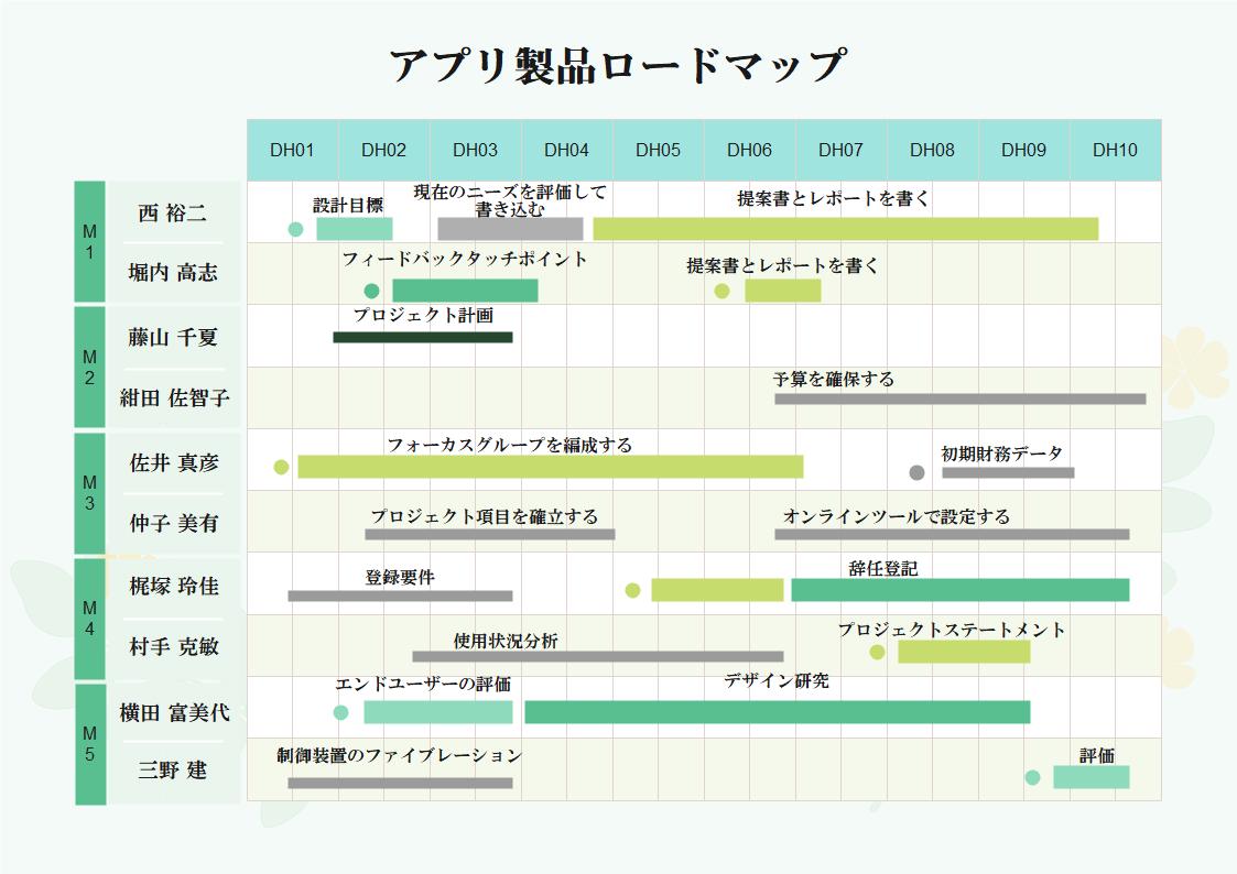 アプリ製品ロードマップ