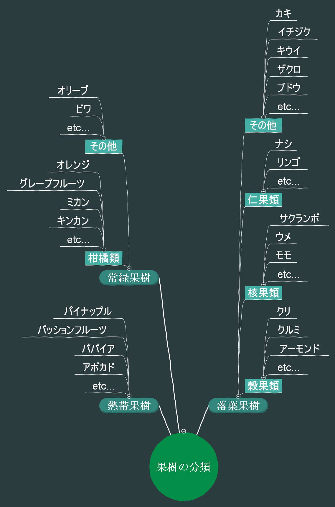 ツリー型マップ