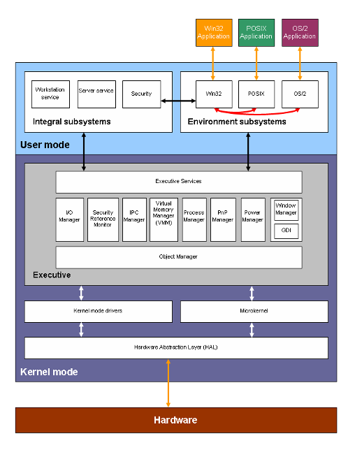 window200-blockdiagram