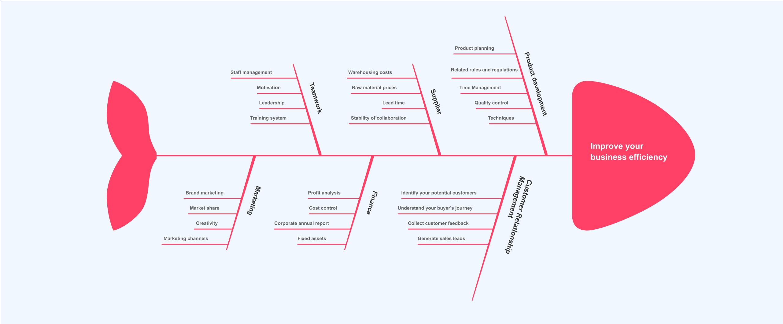 exemplo de diagrama de espinha de peixe