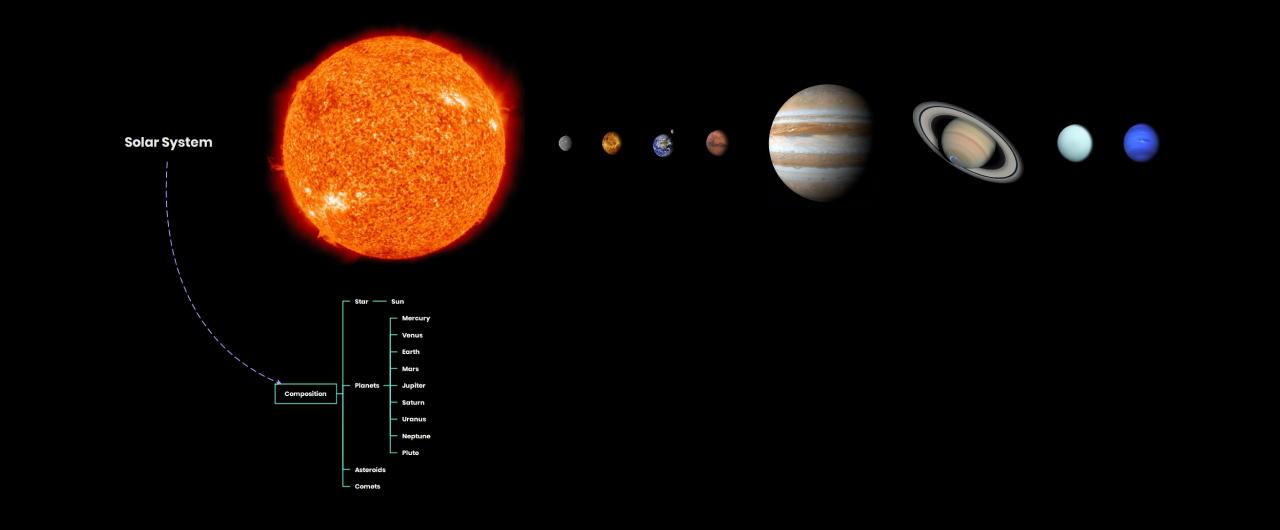 exemplo de mapa mental do sistema solar